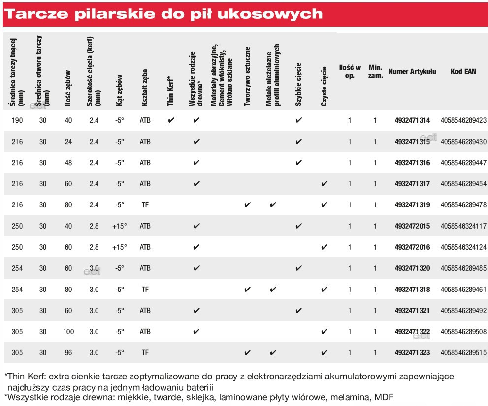 Tarcza pilarska do drewna Ø 216 x 30 mm 24 zęby MILWAUKEE (nr kat. 4932471315)