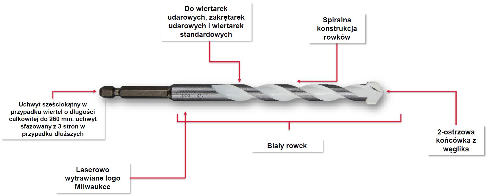 Wiertło uniwersalne udarowe fi 6,5x150 mm Shockwave MILWAUKEE (nr kat. 4932471100)